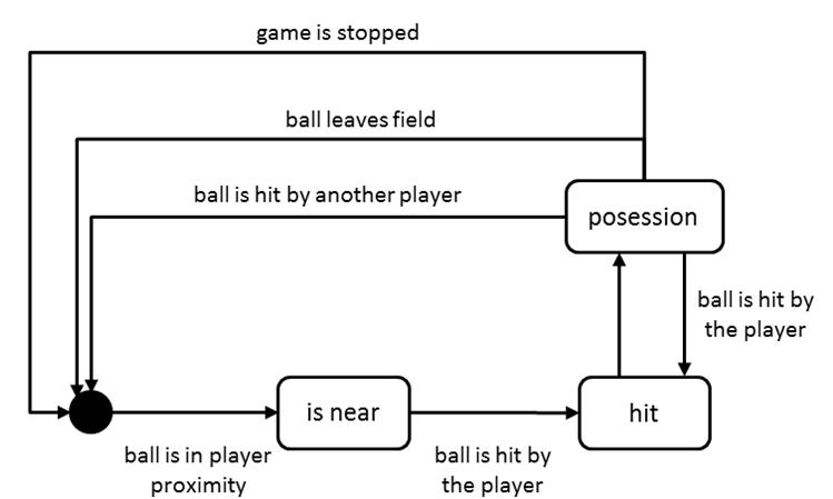 Ball possession states