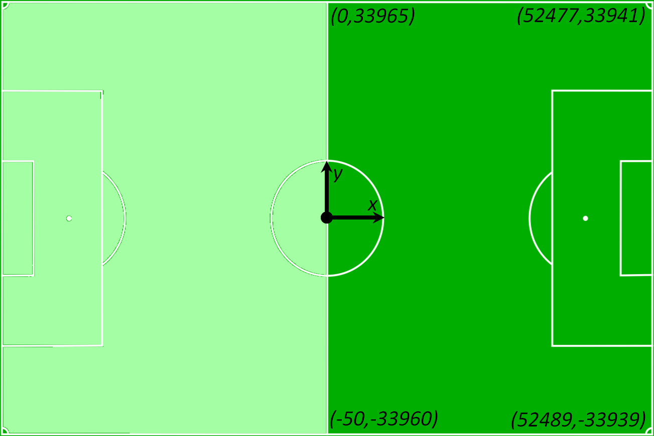 playing field and its dimensions